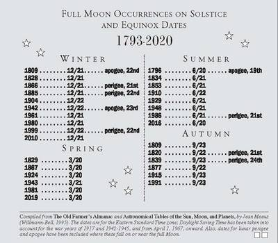Full moon - Winter Solstice