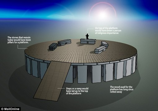 Historian Julian Spalding has provided a new theory on Stonehenge. He says the stones were pillars used to support a raised platform during ceremonies. As shown in this illustration, steps or a ramp would have led to the top of the platform, where figures of importance would have stood, perhaps addressing a crowd below.  Copyright @Daily Mail